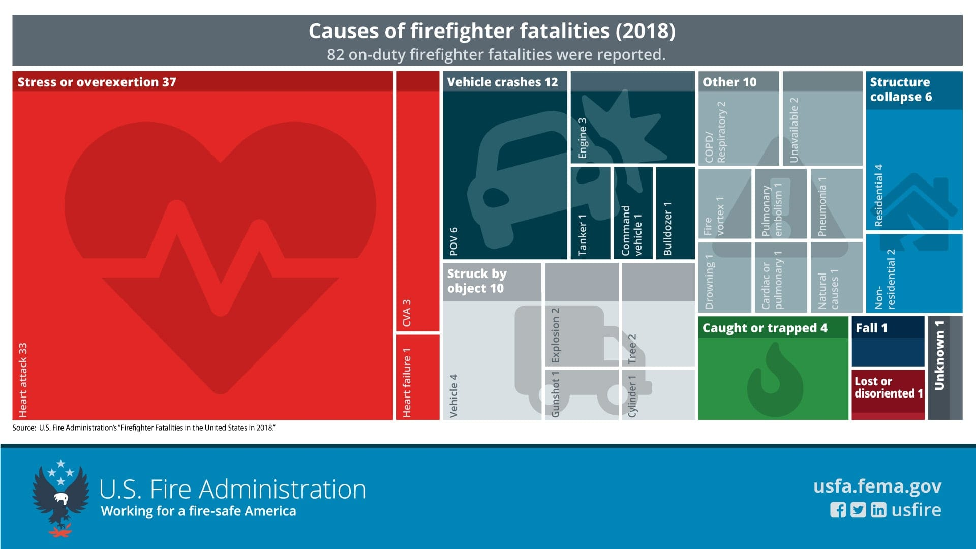 Annual Report On Firefighter Fatalities In The United States