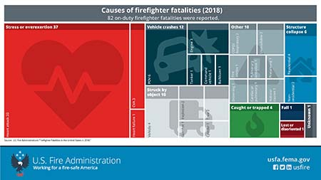 causes of firefighter fatalities in 2018