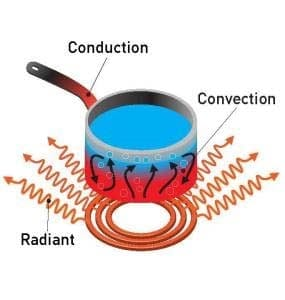 a pan on a stove demonstrating conduction, convention and radiant heat