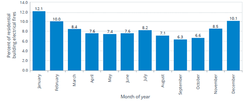 electrical fires by month