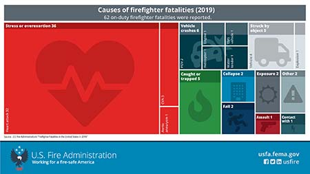 causes of firefighter fatalities in 2019
