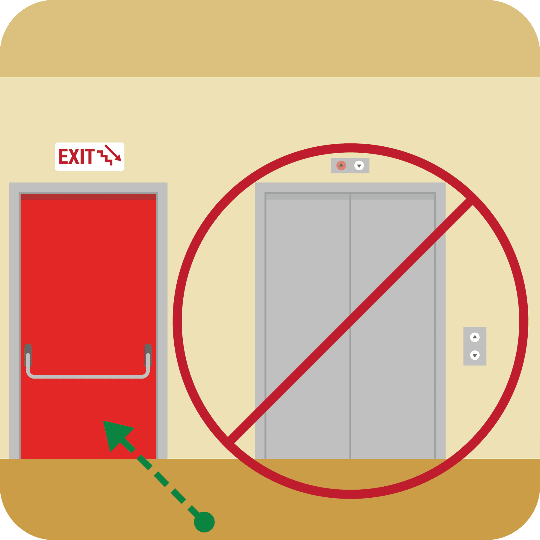 Picture of elevator with red no symbol over it. Green arrow pointing to exit.