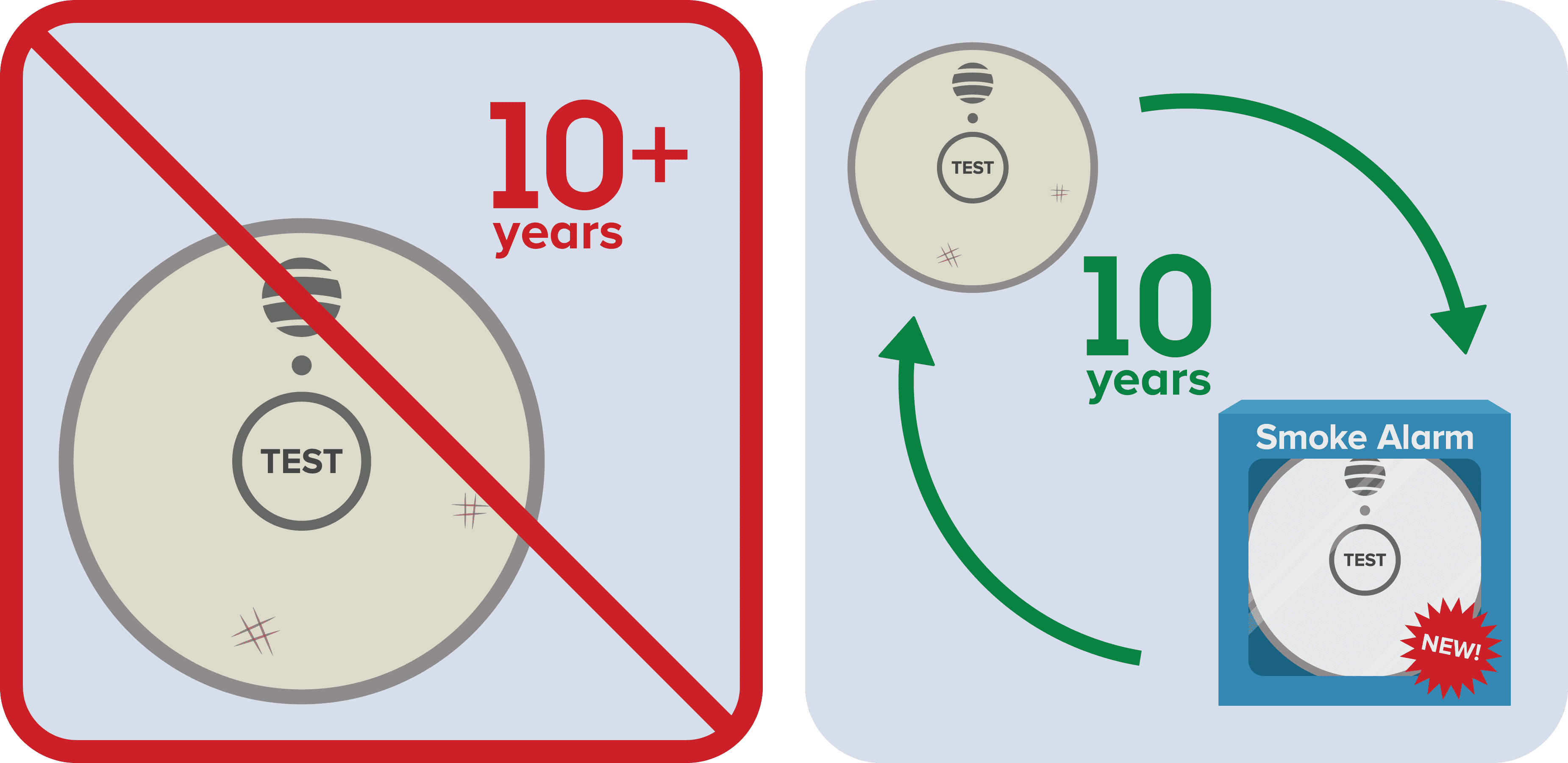 Pictograph: Replace smoke alarms when they are 10 years old
