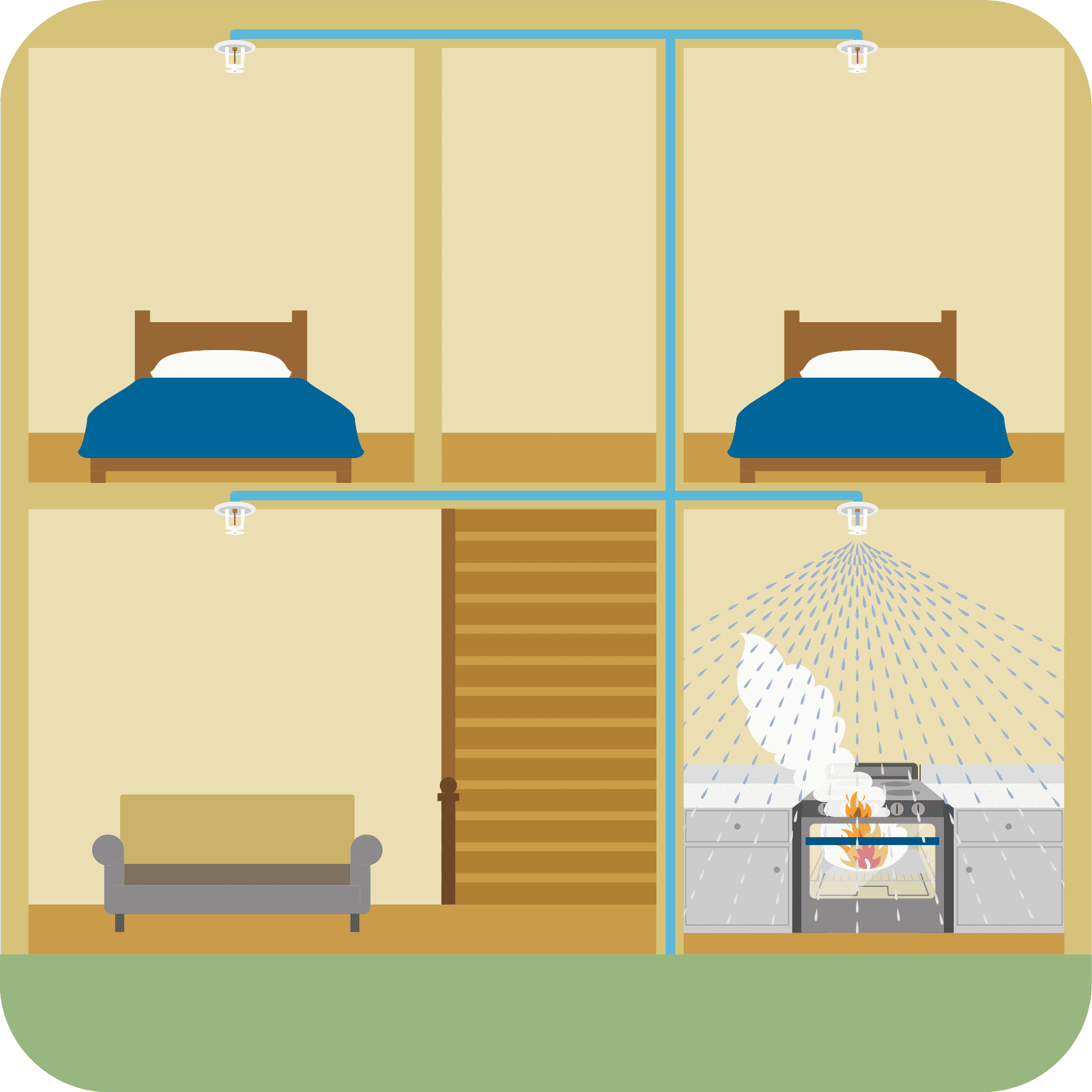 The fire sprinkler in the kitchen activates where the fire is. The sprinklers in the other rooms do not activate.