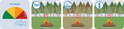 This pictograph shows you not to have a campfire during high winds, drought conditions or on a very hot day.