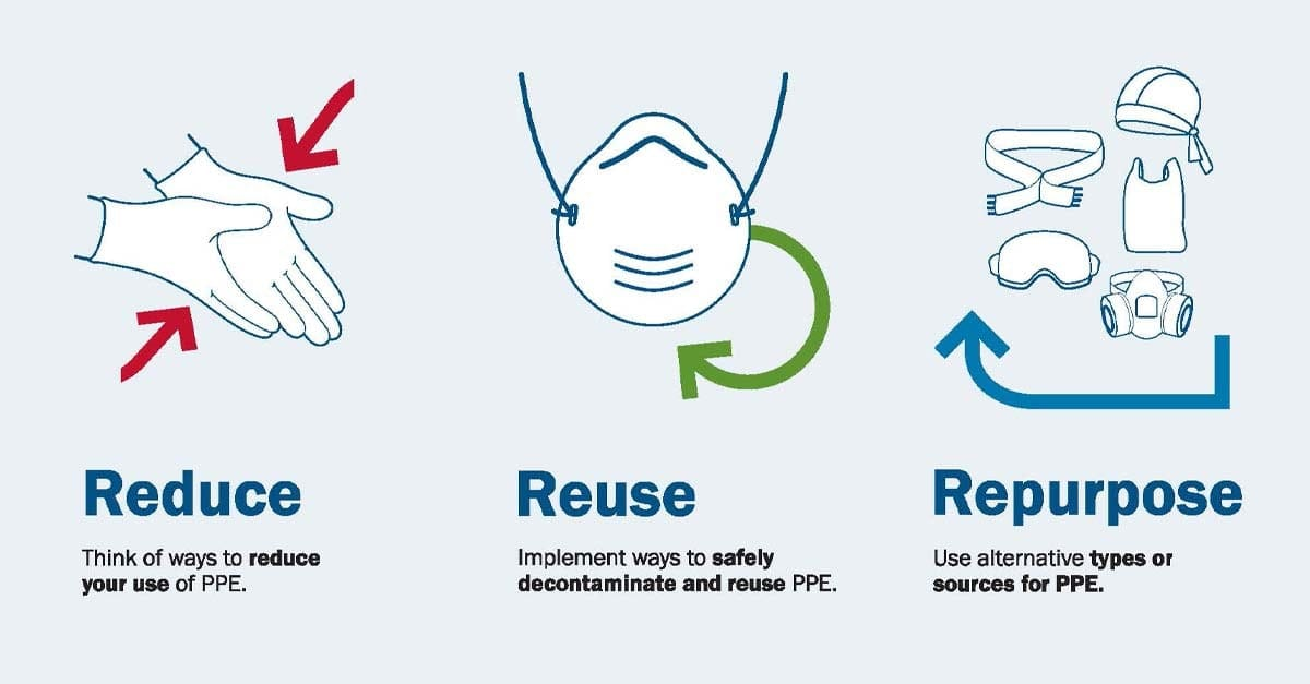 graphic that shows how to reduce, reuse and repurpose PPE