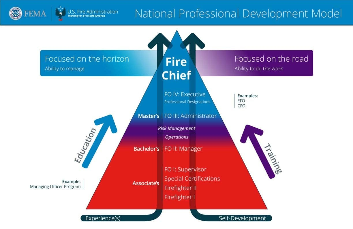 Fire And Emergency Services Professional Development