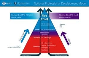 National Professional Development Model